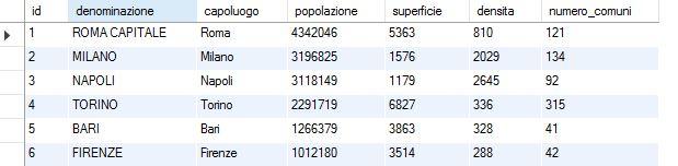 tabella-citta-metropolitane-italia-excel-mysql